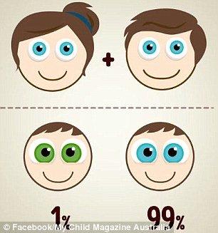 Os dois com olhos azuis