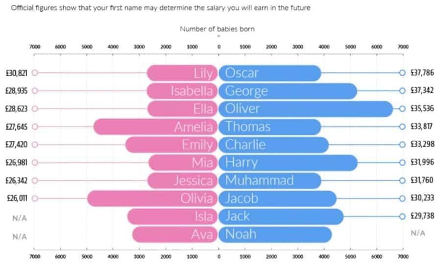 Nomes de menina e menino e os salários médios em libras por ano