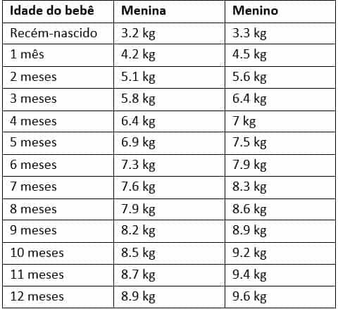 O peso médio dos bebês em cada idade